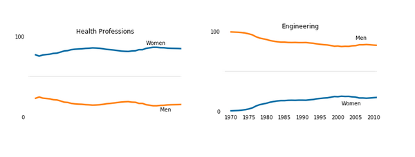 Visualizing The Gender Gap In College Degrees Cover Image