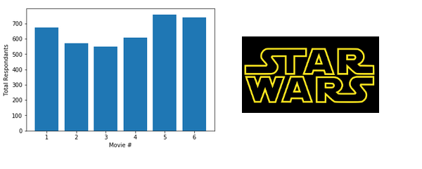 Analyzing Star Wars Survey Data Cover Image